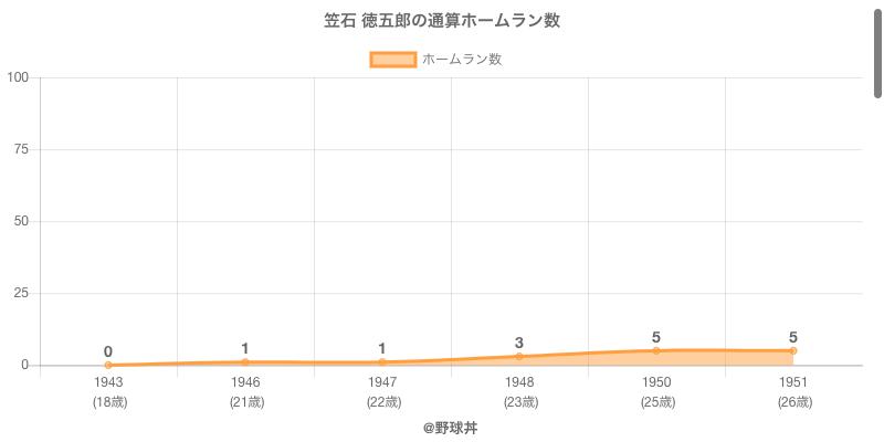 #笠石 徳五郎の通算ホームラン数