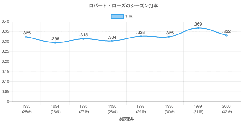 ロバート・ローズのシーズン打率