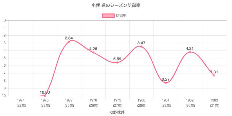 小俣 進のシーズン防御率