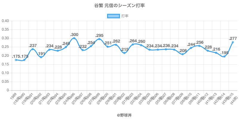 谷繁 元信のシーズン打率