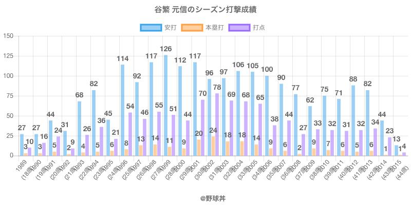 #谷繁 元信のシーズン打撃成績