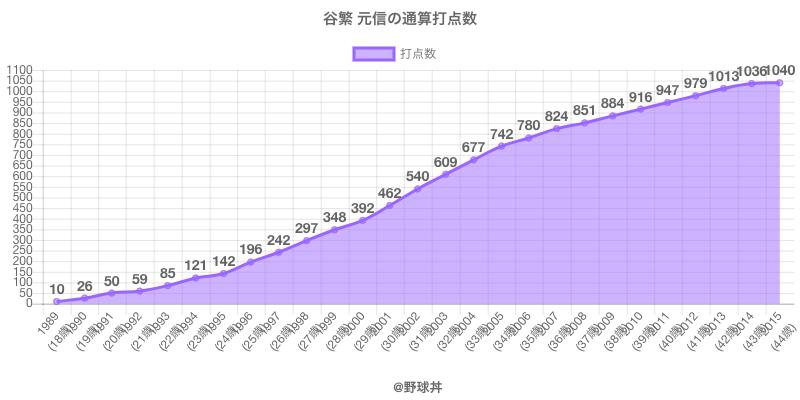 #谷繁 元信の通算打点数