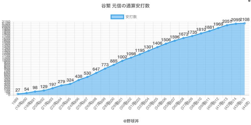 #谷繁 元信の通算安打数