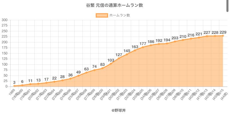 #谷繁 元信の通算ホームラン数