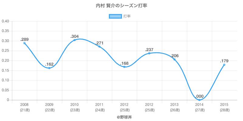 内村 賢介のシーズン打率