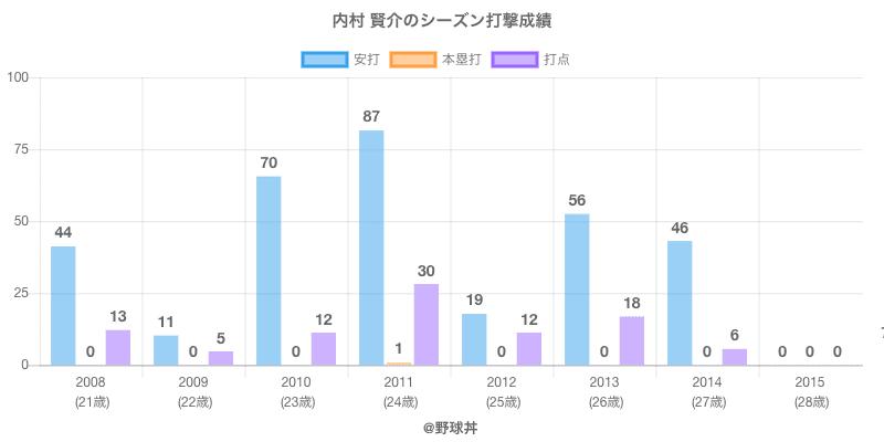 #内村 賢介のシーズン打撃成績