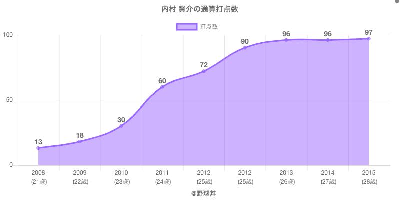 #内村 賢介の通算打点数