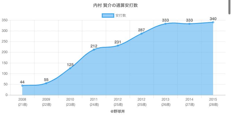 #内村 賢介の通算安打数
