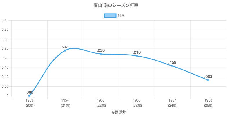青山 浩のシーズン打率