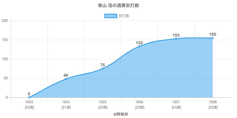 #青山 浩の通算安打数