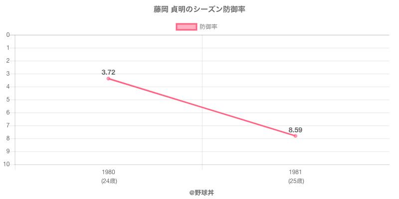 藤岡 貞明のシーズン防御率
