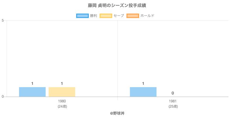#藤岡 貞明のシーズン投手成績