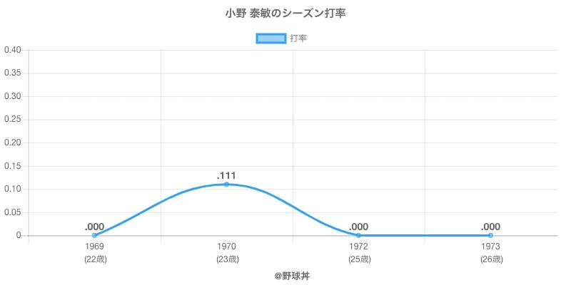 小野 泰敏のシーズン打率