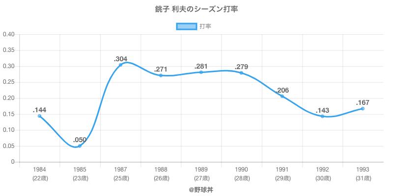 銚子 利夫のシーズン打率
