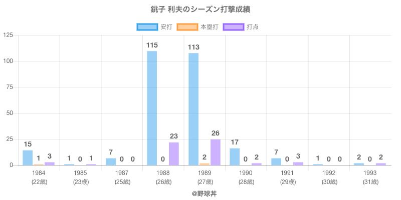 #銚子 利夫のシーズン打撃成績