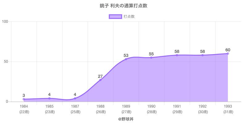 #銚子 利夫の通算打点数