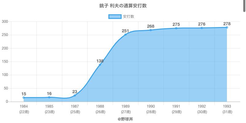 #銚子 利夫の通算安打数