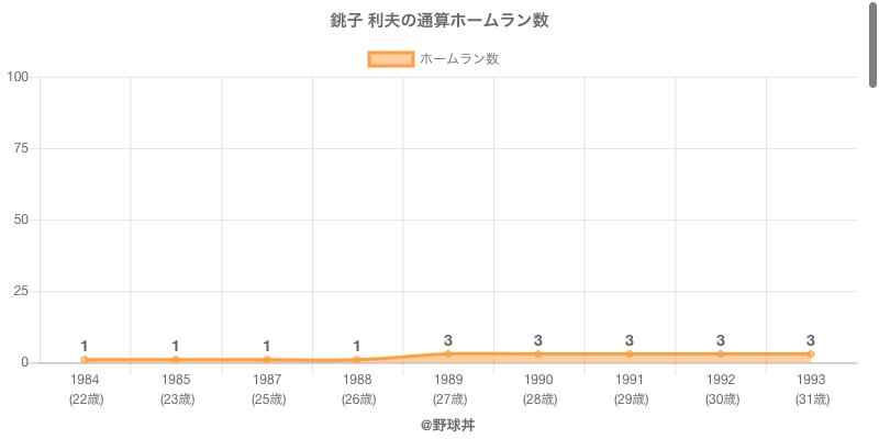 #銚子 利夫の通算ホームラン数