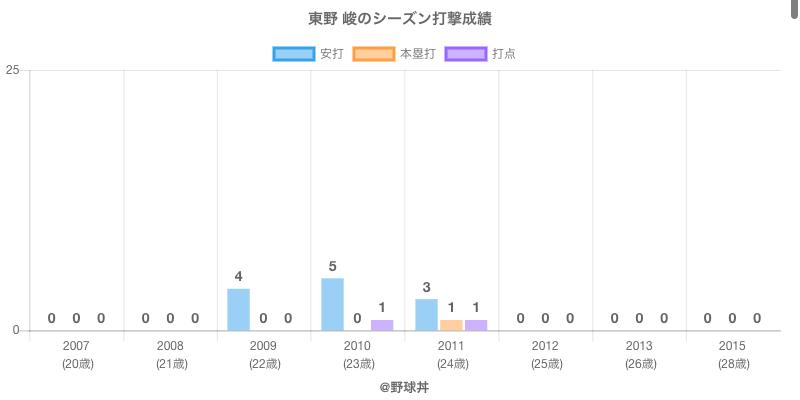#東野 峻のシーズン打撃成績