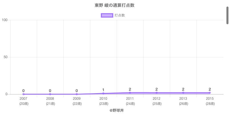 #東野 峻の通算打点数