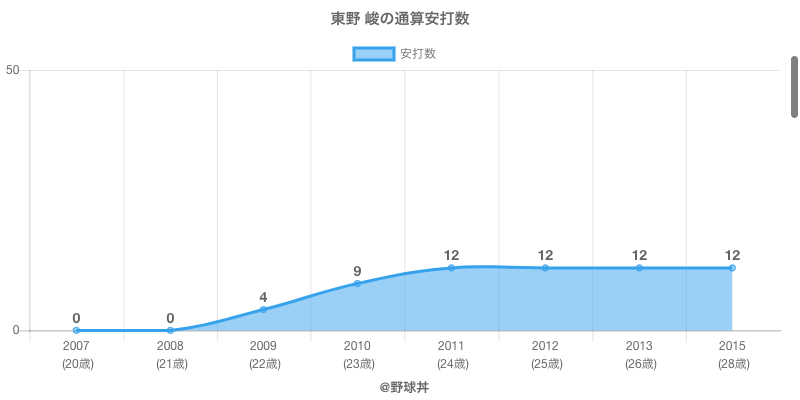 #東野 峻の通算安打数