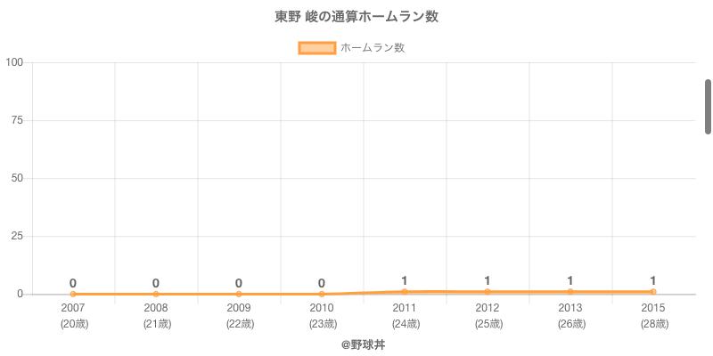#東野 峻の通算ホームラン数