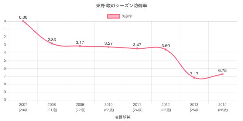 東野 峻のシーズン防御率