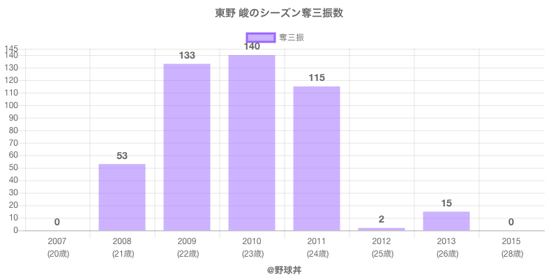 #東野 峻のシーズン奪三振数