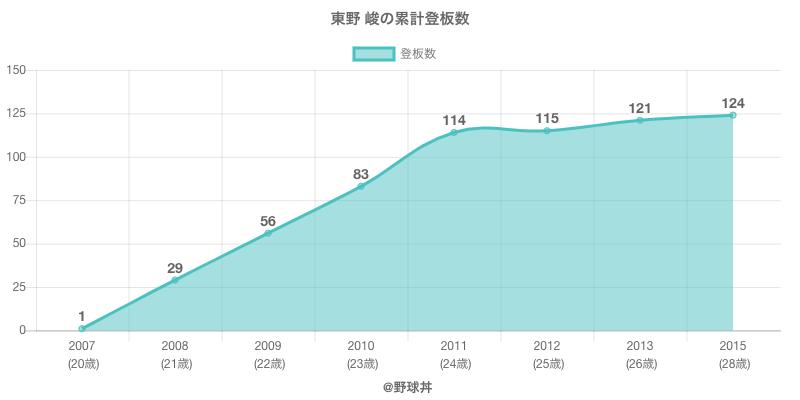 #東野 峻の累計登板数