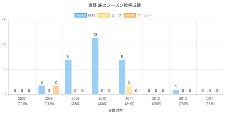 #東野 峻のシーズン投手成績
