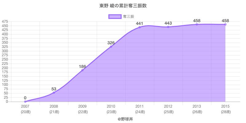 #東野 峻の累計奪三振数