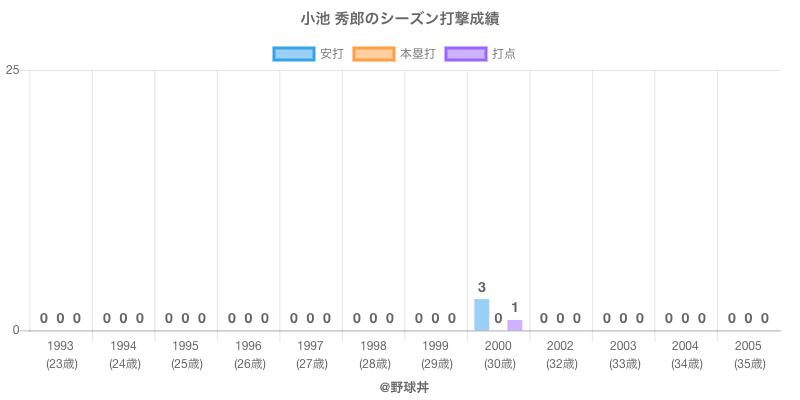#小池 秀郎のシーズン打撃成績