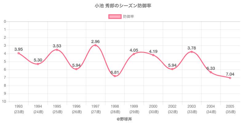 小池 秀郎のシーズン防御率