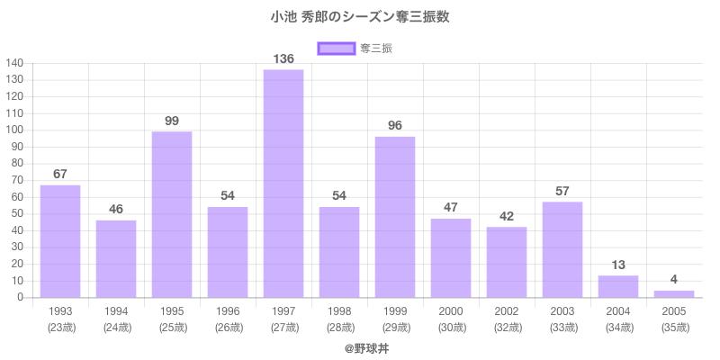 #小池 秀郎のシーズン奪三振数