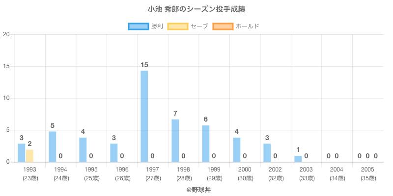 #小池 秀郎のシーズン投手成績