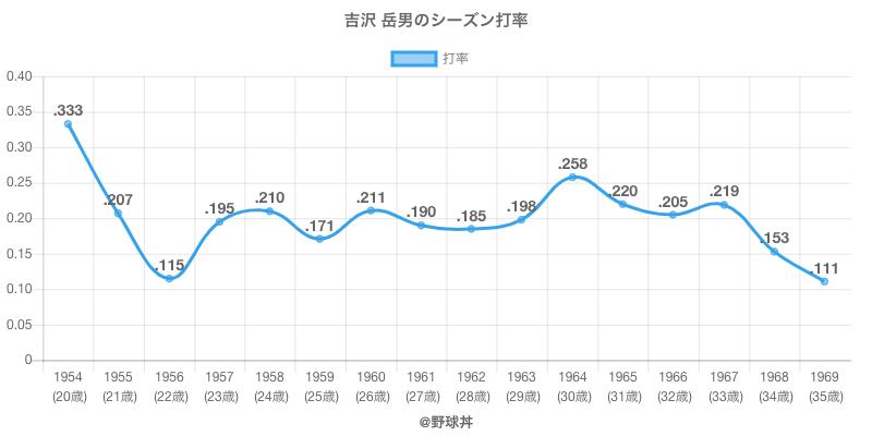 吉沢 岳男のシーズン打率