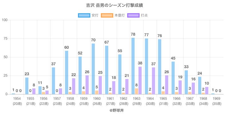 #吉沢 岳男のシーズン打撃成績
