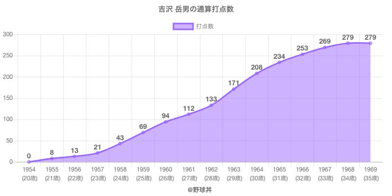 #吉沢 岳男の通算打点数