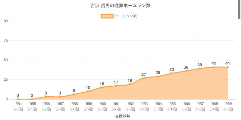 #吉沢 岳男の通算ホームラン数