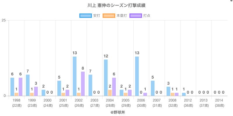 #川上 憲伸のシーズン打撃成績
