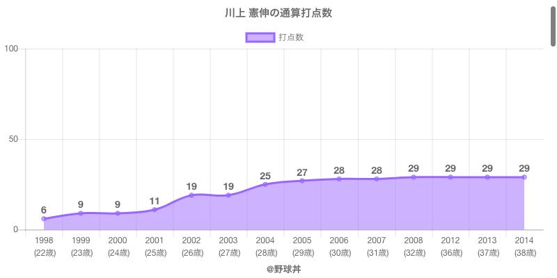 #川上 憲伸の通算打点数