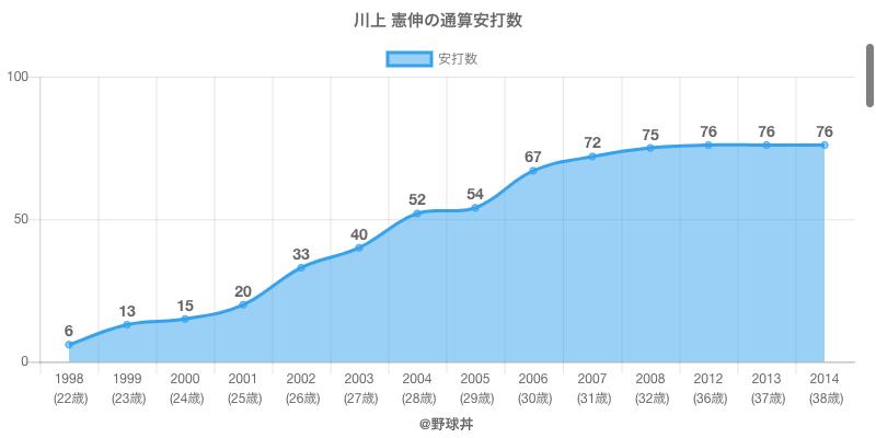 #川上 憲伸の通算安打数