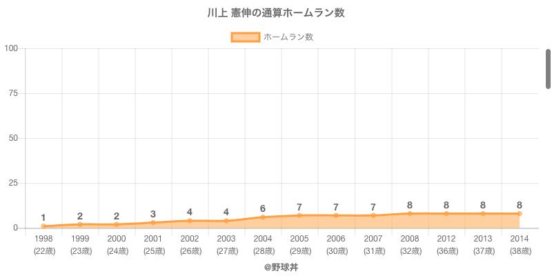 #川上 憲伸の通算ホームラン数