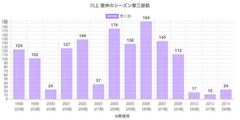 #川上 憲伸のシーズン奪三振数