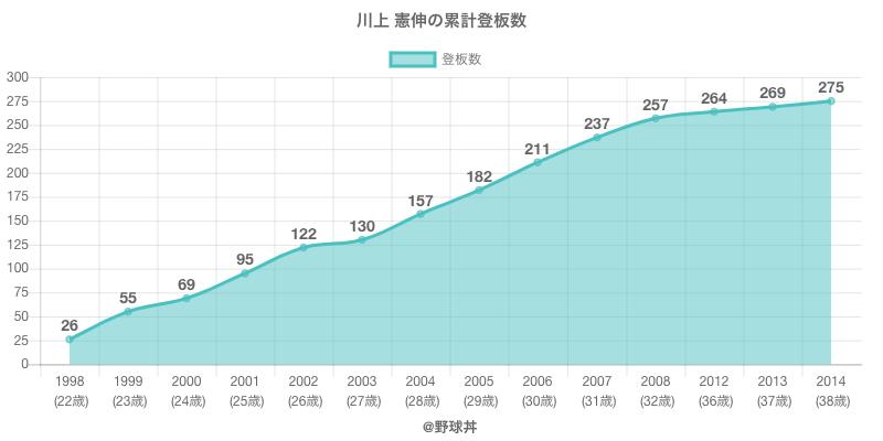 #川上 憲伸の累計登板数