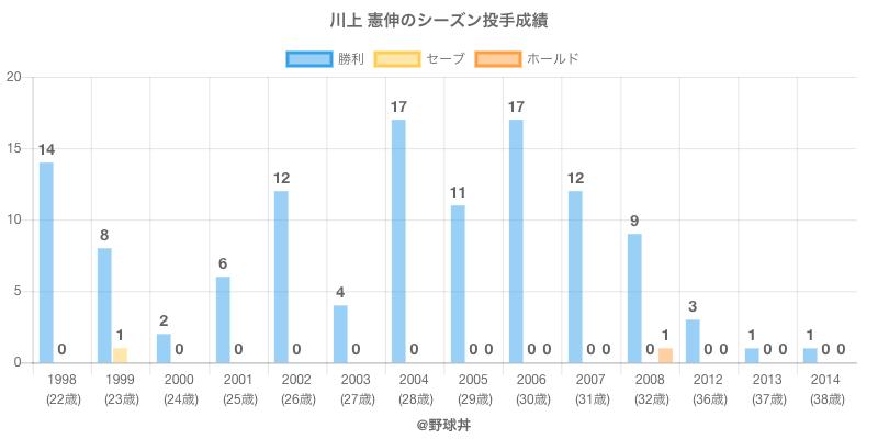 #川上 憲伸のシーズン投手成績