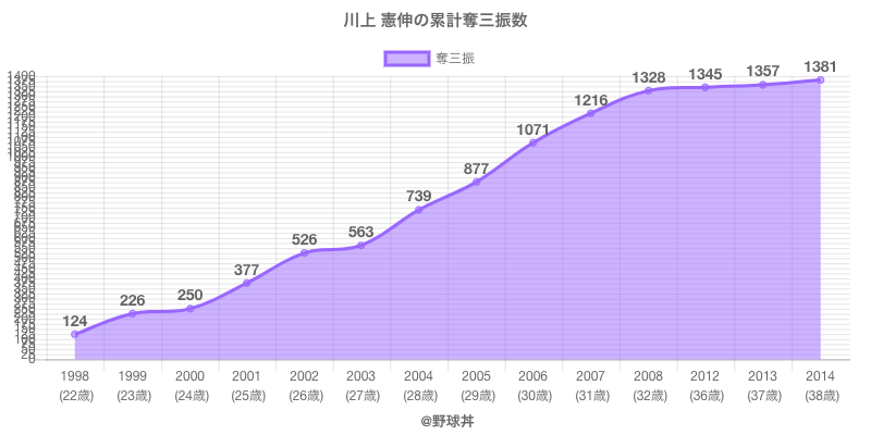 #川上 憲伸の累計奪三振数