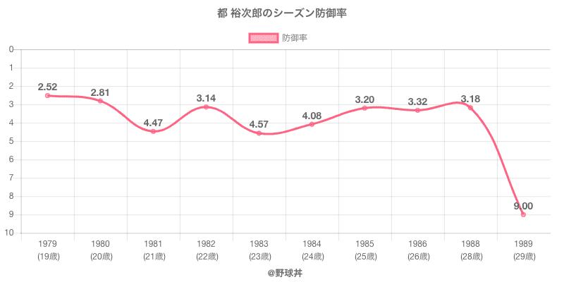 都 裕次郎のシーズン防御率