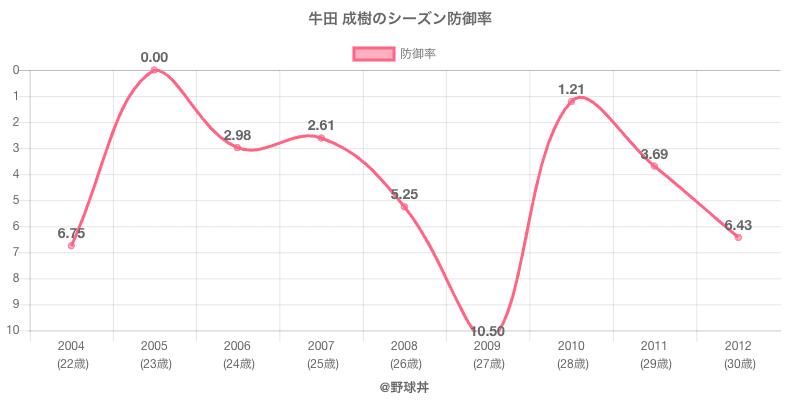 牛田 成樹のシーズン防御率
