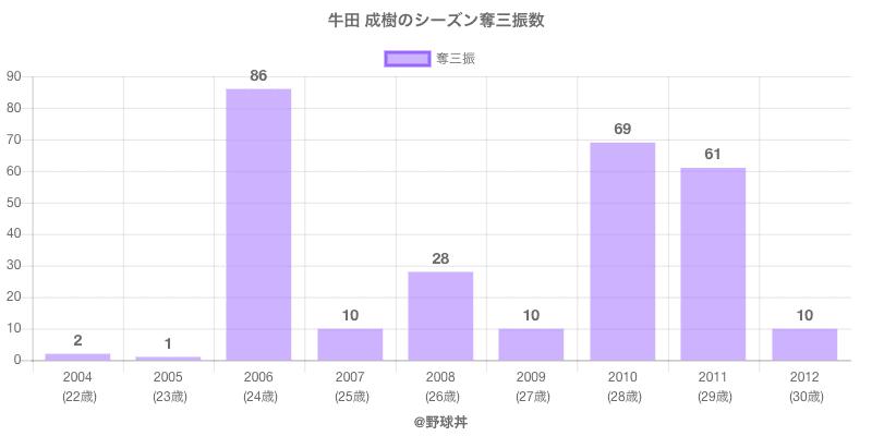#牛田 成樹のシーズン奪三振数